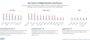 FOTN 2019 - Key Tactics of Digital Election Interference
